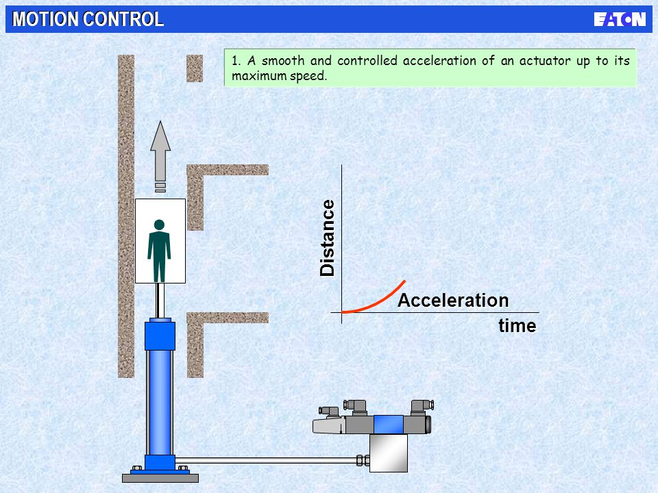 MOTION CONTROL Distance Acceleration time