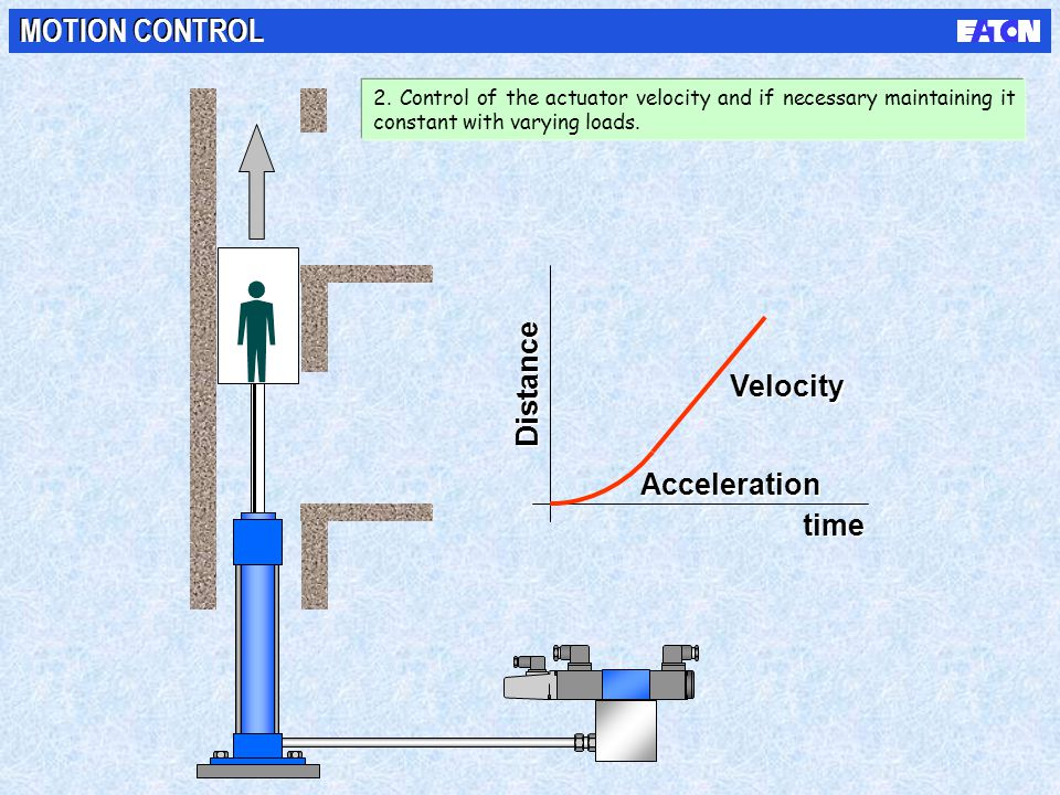 MOTION CONTROL Distance Velocity Acceleration time