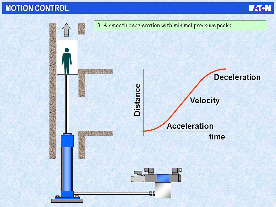MOTION CONTROL Deceleration Distance Velocity Acceleration time