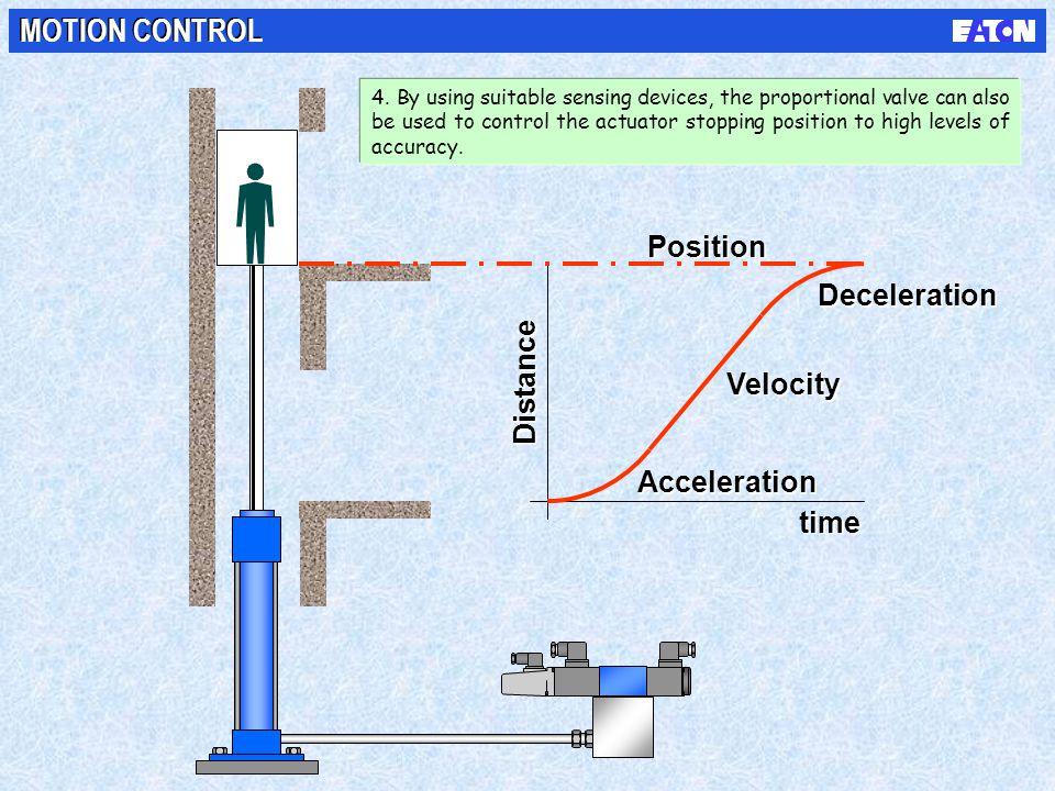 MOTION CONTROL Position Deceleration Distance Velocity Acceleration