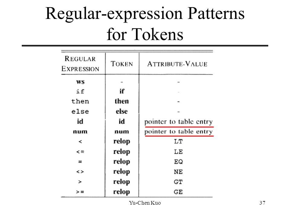 Regular-expression Patterns for Tokens