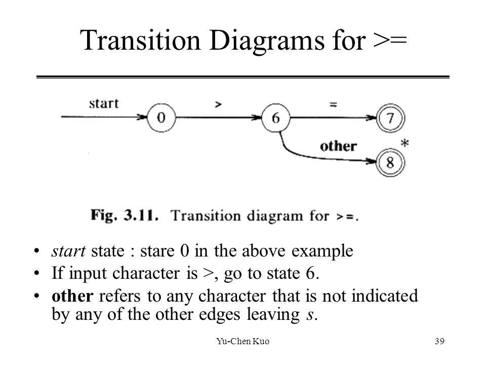 Transition Diagrams for >=
