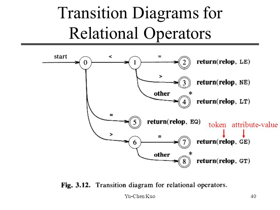 Transition Diagrams for Relational Operators