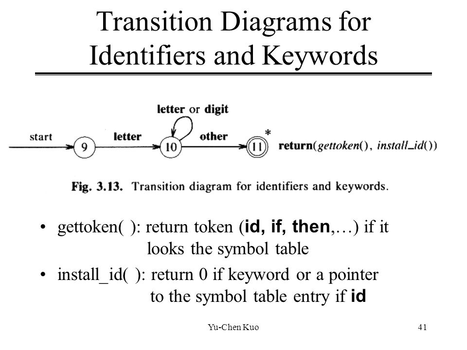 Transition Diagrams for Identifiers and Keywords