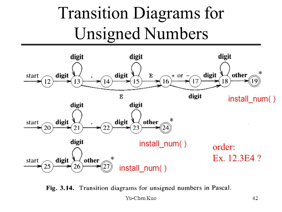 Transition Diagrams for Unsigned Numbers