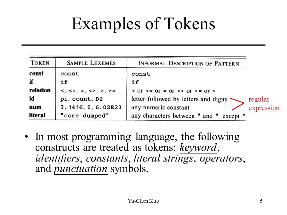Examples of Tokens