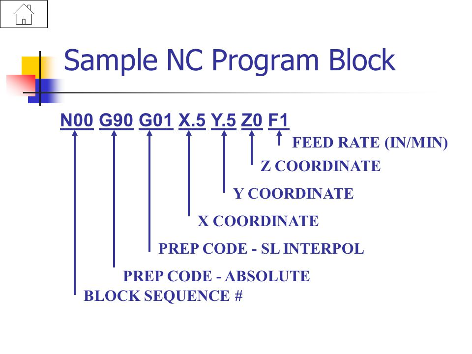 Sample NC Program Block