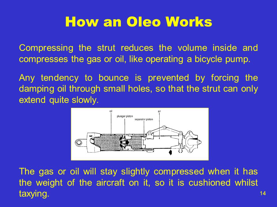 How an Oleo Works Compressing the strut reduces the volume inside and compresses the gas or oil, like operating a bicycle pump.