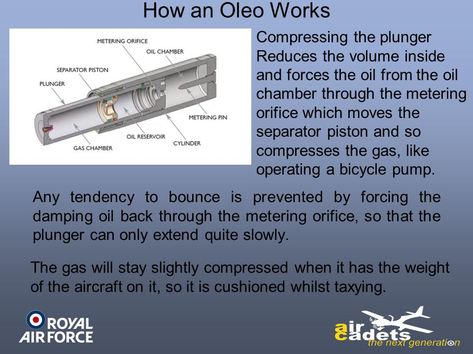 How an Oleo Works Compressing the plunger Reduces the volume inside