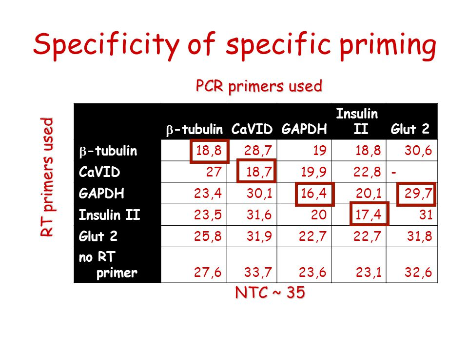 Specificity of specific priming