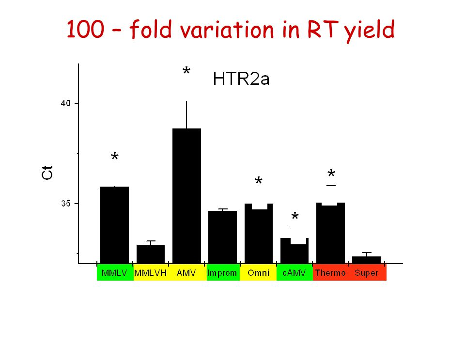 100 – fold variation in RT yield