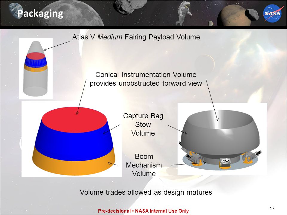 Packaging Atlas V Medium Fairing Payload Volume