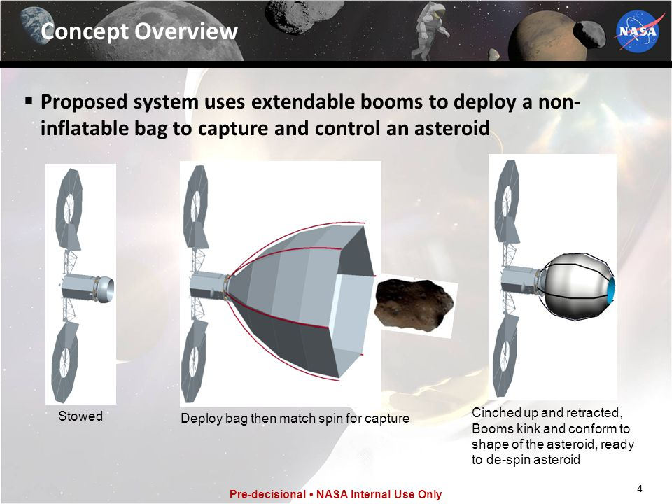 Concept Overview Proposed system uses extendable booms to deploy a non-inflatable bag to capture and control an asteroid.