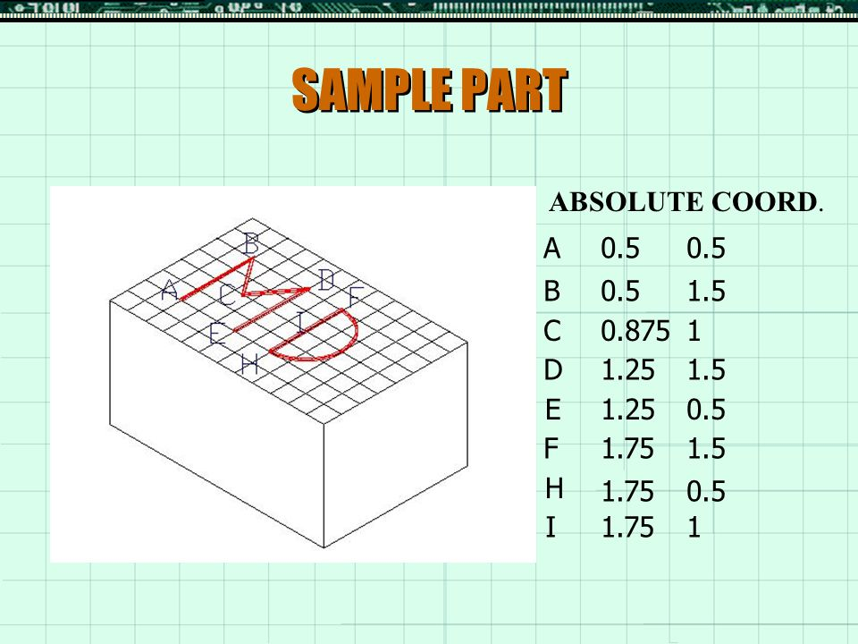 SAMPLE PART ABSOLUTE COORD. A 0.5 0.5 B 0.5 1.5 C 0.875 1 D 1.25 1.5 E