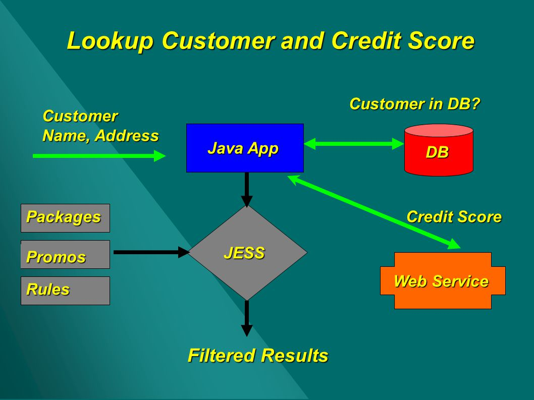 Lookup Customer and Credit Score