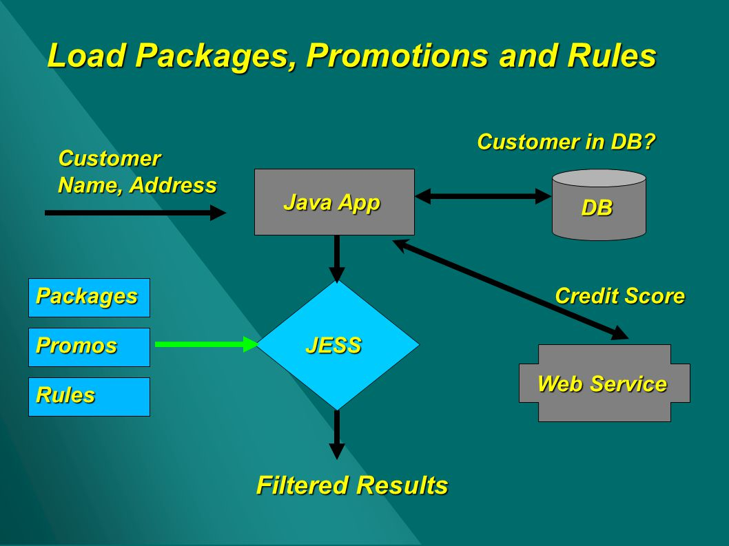 Load Packages, Promotions and Rules