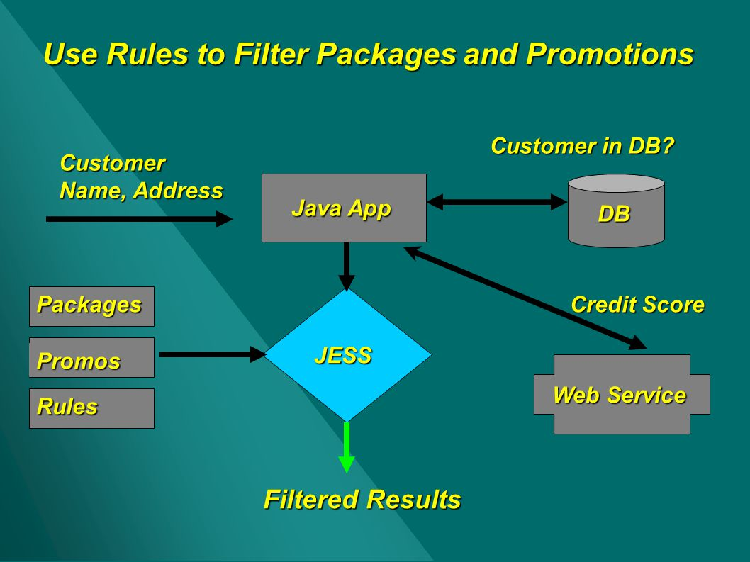 Use Rules to Filter Packages and Promotions