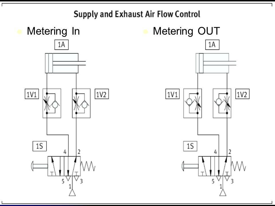 Metering In Metering OUT