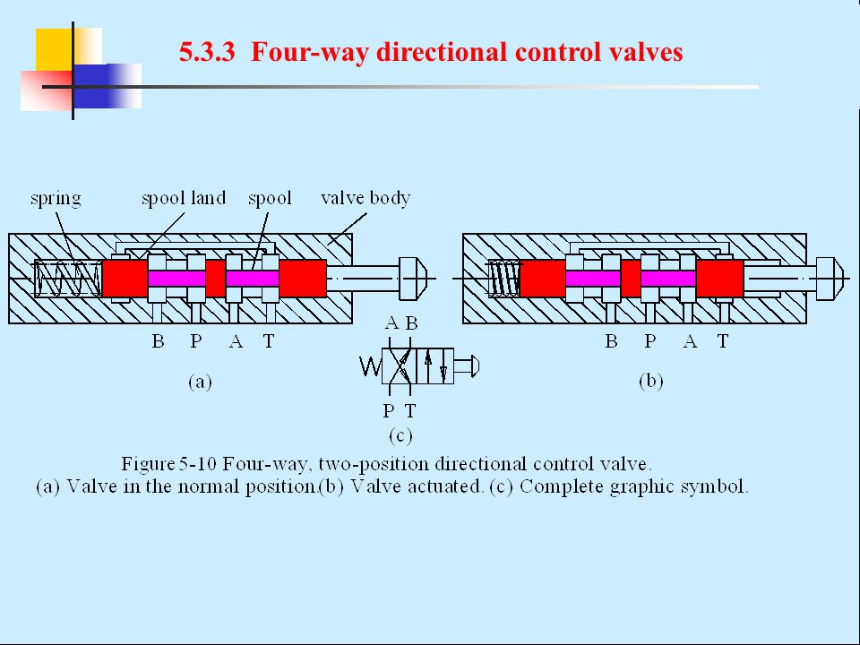 5.3.3 Four-way directional control valves