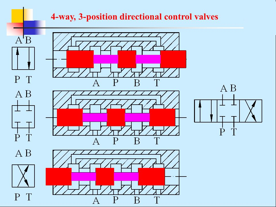 4-way, 3-position directional control valves