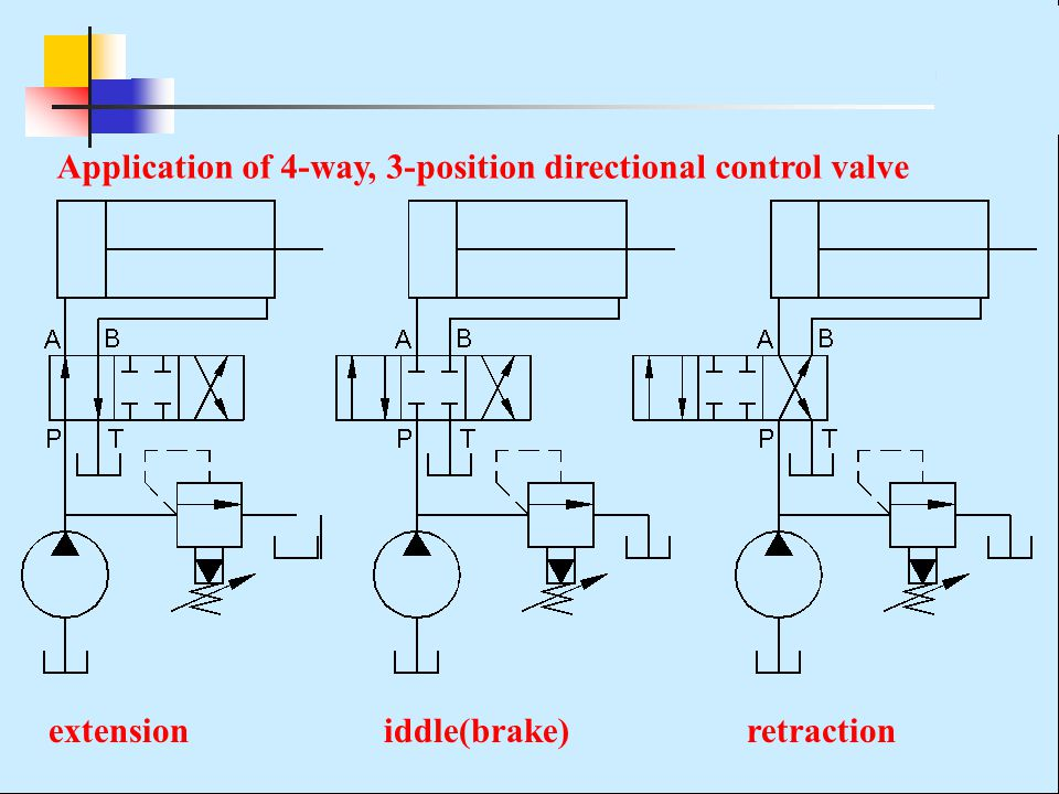 Application of 4-way, 3-position directional control valve