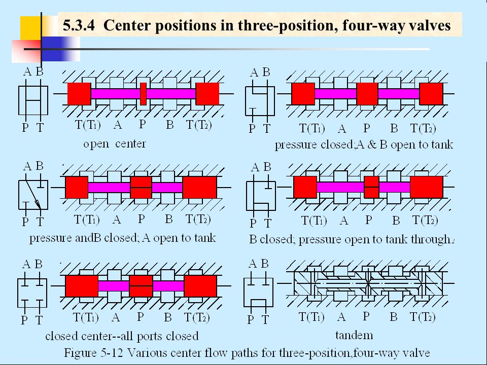 5.3.4 Center positions in three-position, four-way valves