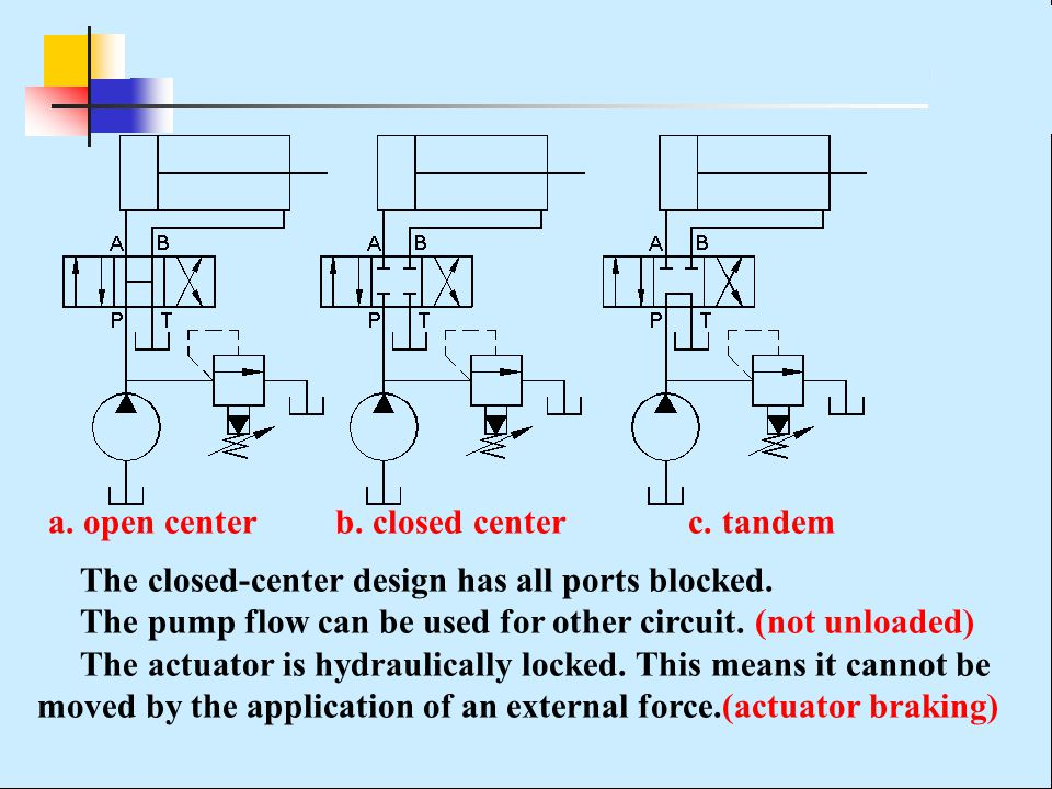 a. open center b. closed center c. tandem