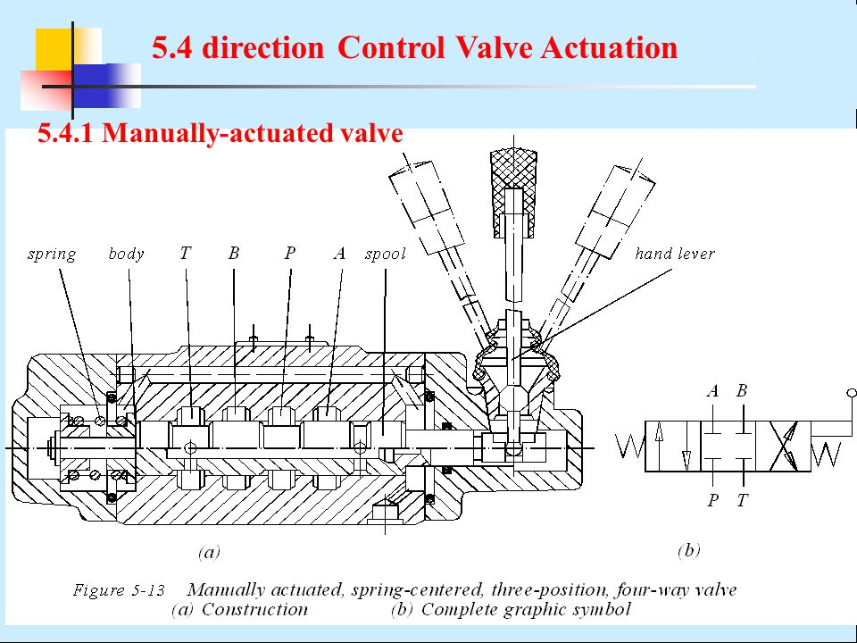 5.4 direction Control Valve Actuation