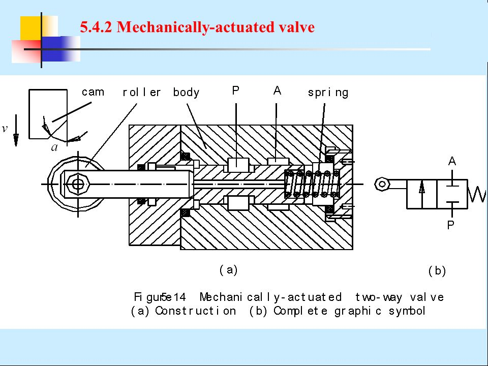 5.4.2 Mechanically-actuated valve