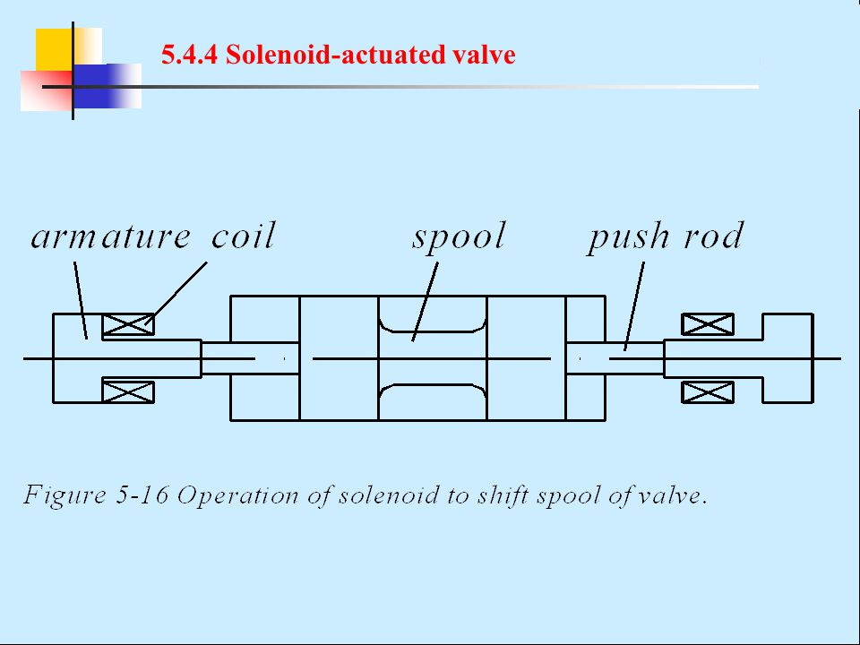 5.4.4 Solenoid-actuated valve