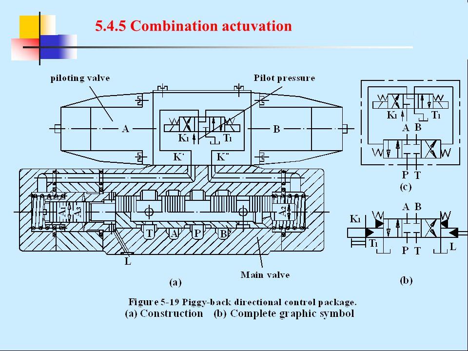 5.4.5 Combination actuvation