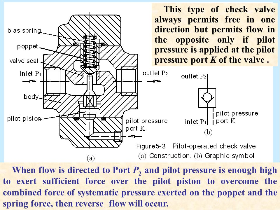 This type of check valve always permits free in one direction but permits flow in the opposite only if pilot pressure is applied at the pilot pressure port K of the valve .