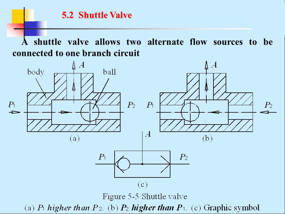 5.2 Shuttle Valve A shuttle valve allows two alternate flow sources to be connected to one branch circuit.