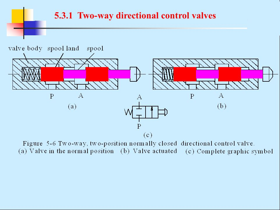 5.3.1 Two-way directional control valves