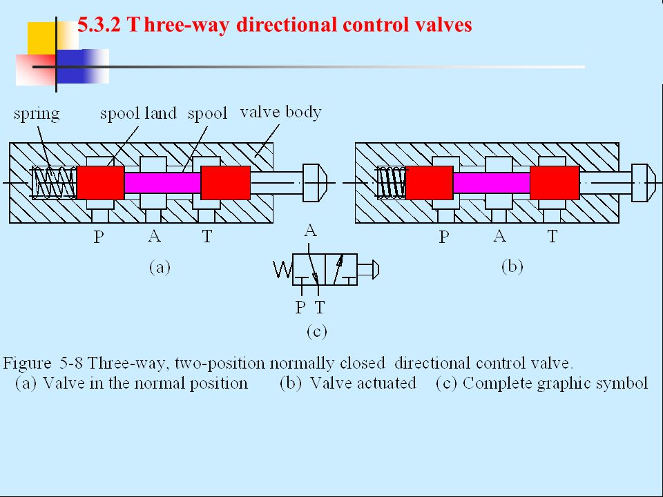 5.3.2 T hree-way directional control valves