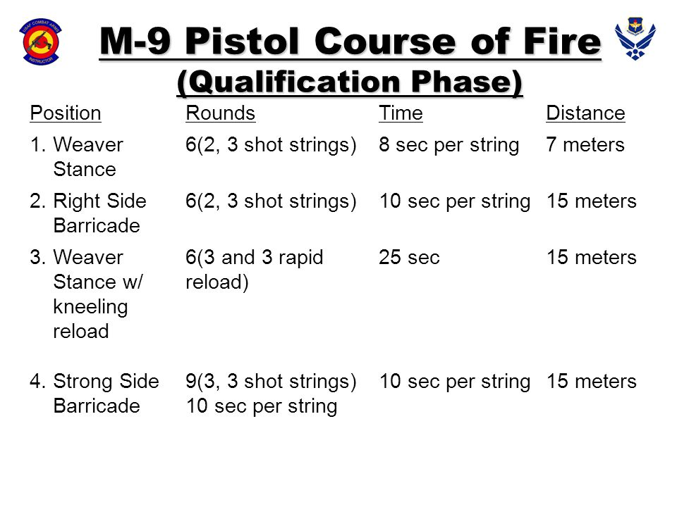 M-9 Pistol Course of Fire (Qualification Phase)