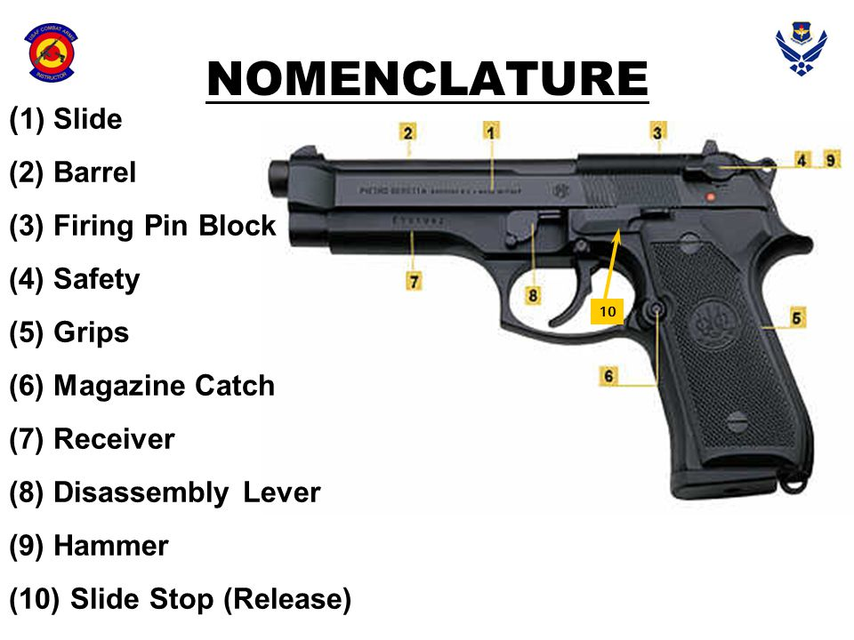 NOMENCLATURE (1) Slide (2) Barrel (3) Firing Pin Block (4) Safety