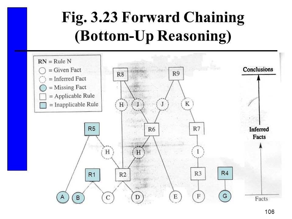 Fig. 3.23 Forward Chaining (Bottom-Up Reasoning)