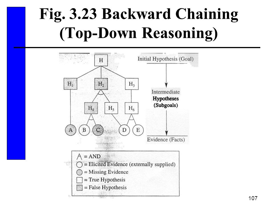 Fig. 3.23 Backward Chaining (Top-Down Reasoning)