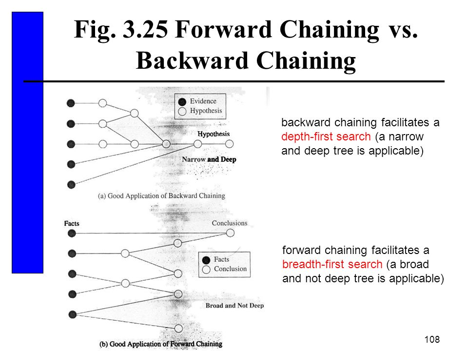 Fig. 3.25 Forward Chaining vs. Backward Chaining