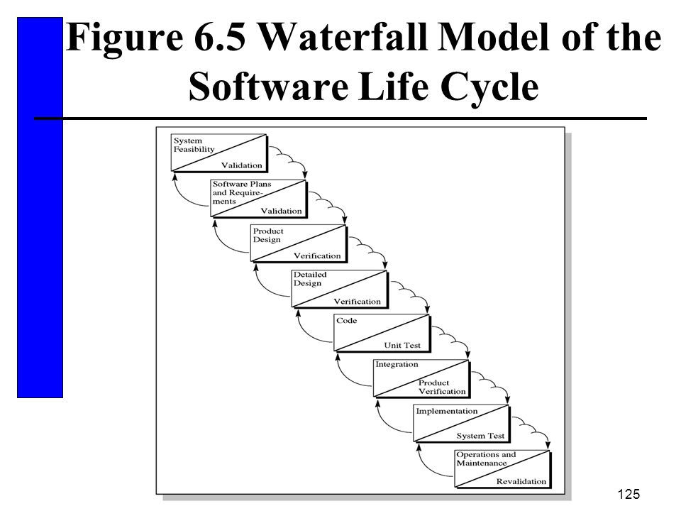 Figure 6.5 Waterfall Model of the Software Life Cycle