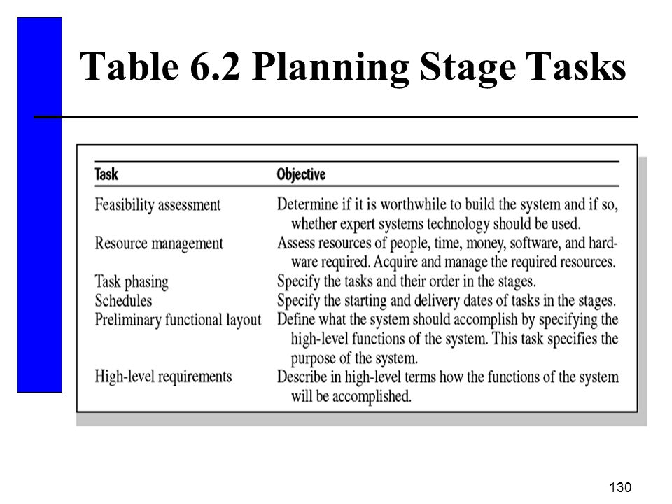 Table 6.2 Planning Stage Tasks