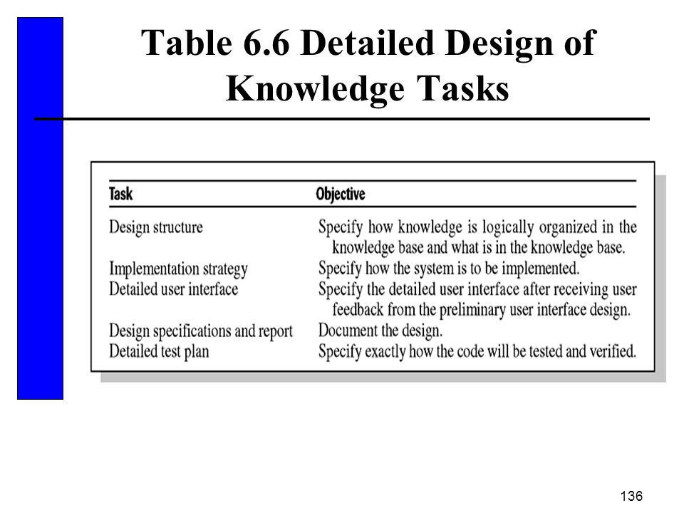 Table 6.6 Detailed Design of Knowledge Tasks