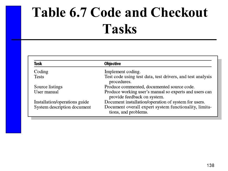 Table 6.7 Code and Checkout Tasks