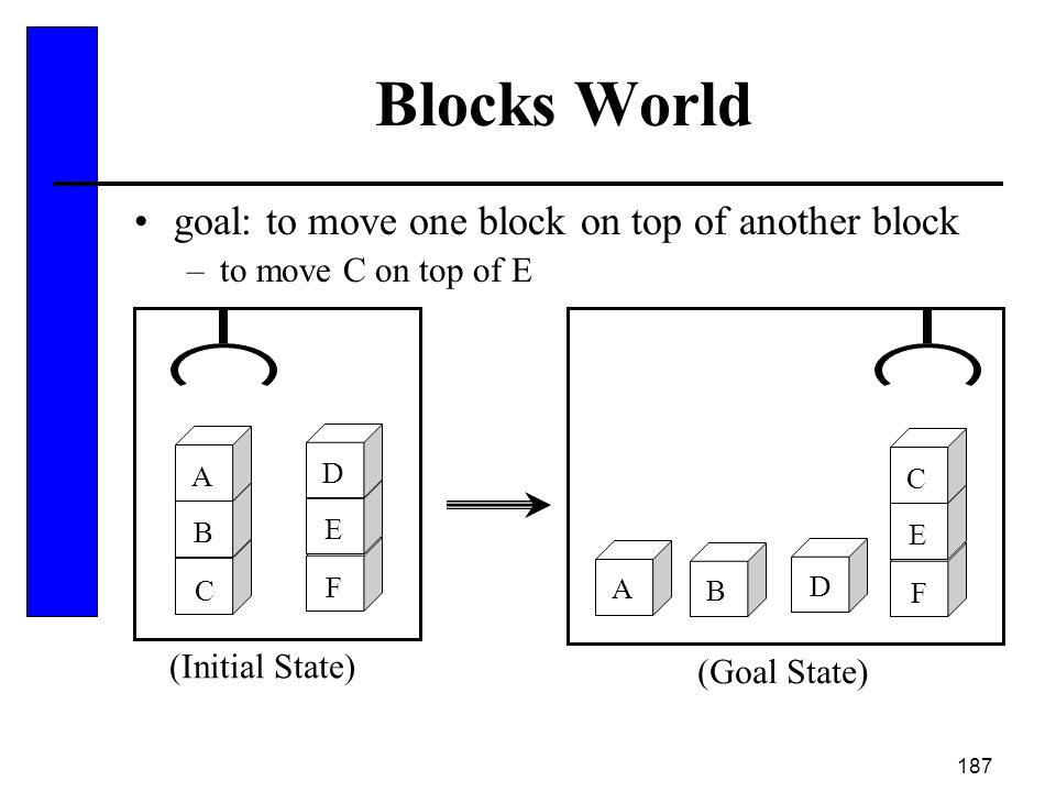Blocks World goal: to move one block on top of another block