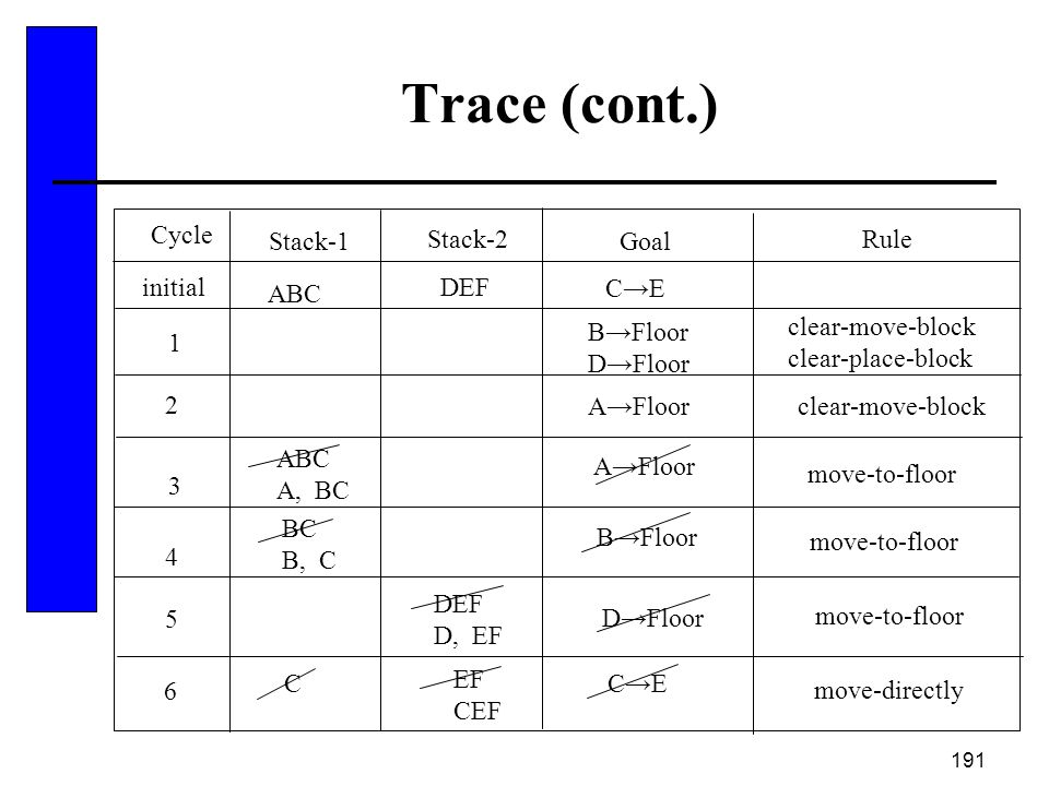 Trace (cont.) Cycle Stack-1 Stack-2 Goal Rule initial DEF ABC C→E