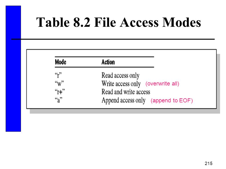 Table 8.2 File Access Modes
