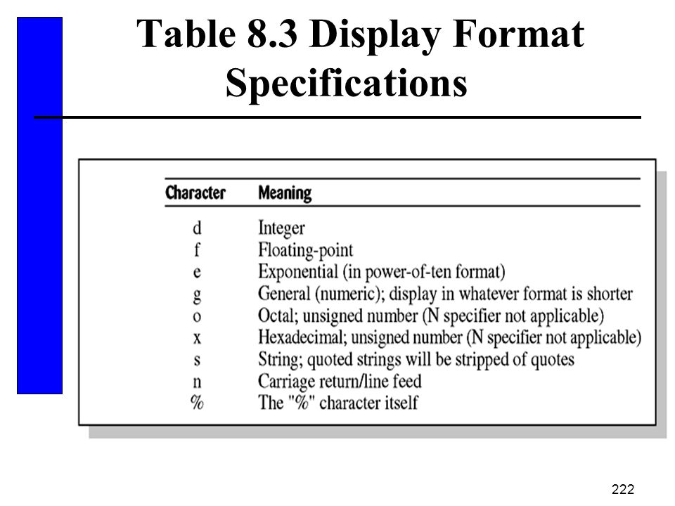 Table 8.3 Display Format Specifications