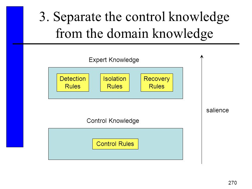 3. Separate the control knowledge from the domain knowledge