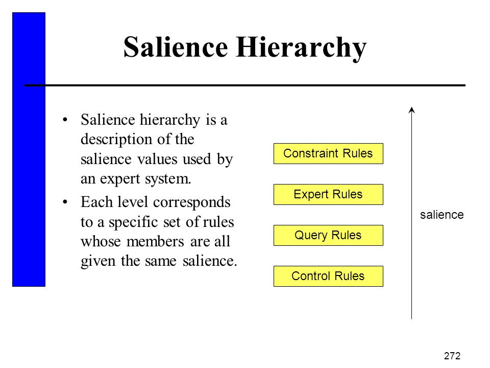 Salience Hierarchy Salience hierarchy is a description of the salience values used by an expert system.